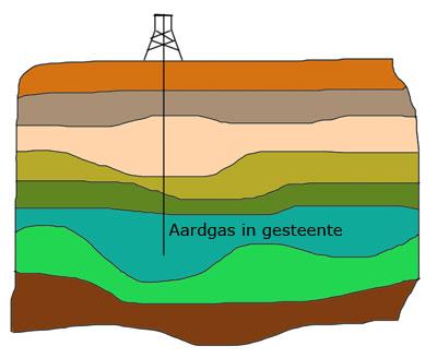 De vorming van aardgas